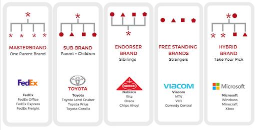 Brand Architecture Diagram
